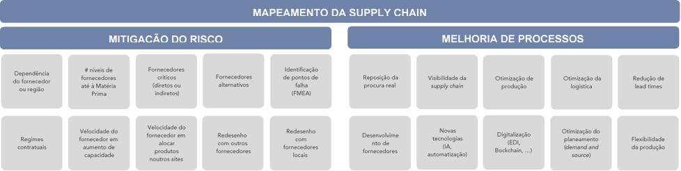 Melhoria das Supply Chains