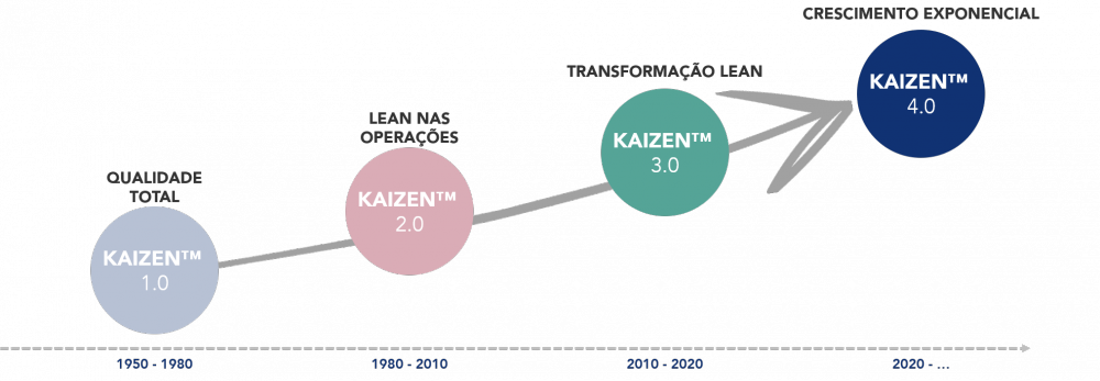 kaizen-lean-evolucao-transformacao-digital